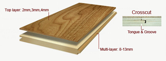 Multiply board construction illustrated