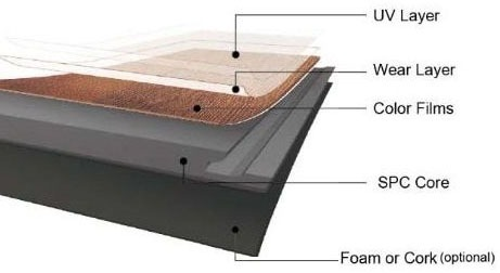 SPC planks with EVA foam attached