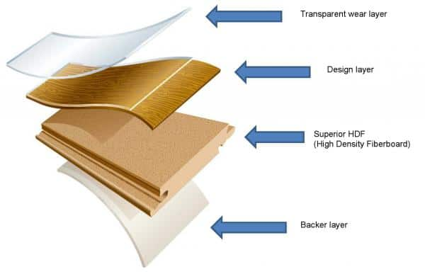 layers of laminate flooring defined