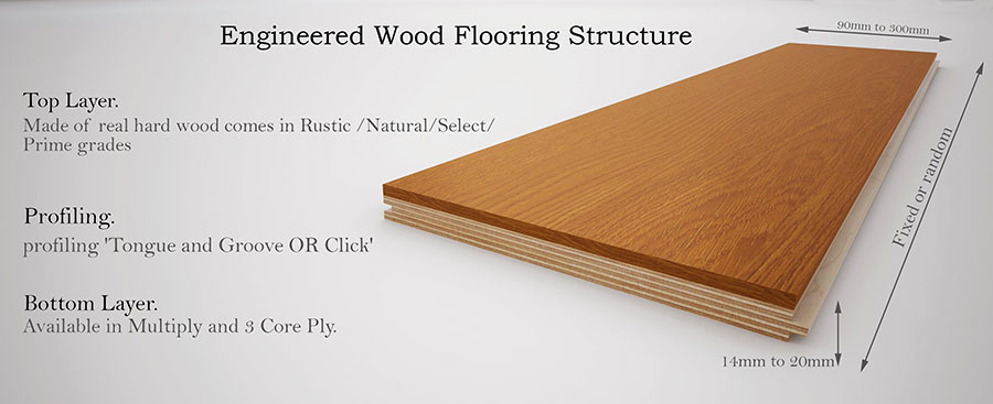 Image defining the different layers of engineered woods